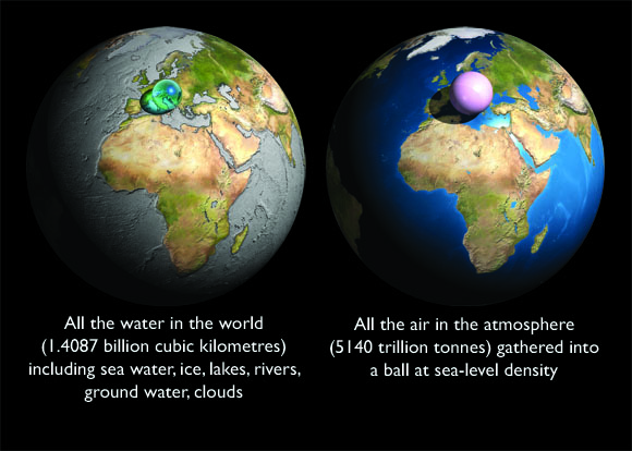Left: All the water in the world (1.4087 billion cubic kilometres of it) including sea water, ice, lakes, rivers, ground water, clouds, etc. Shown on the same scale as the Earth. Right: All the air in the atmosphere (5140 trillion tonnes of it) gathered into a ball at sea-level density. Shown on the same scale as the Earth